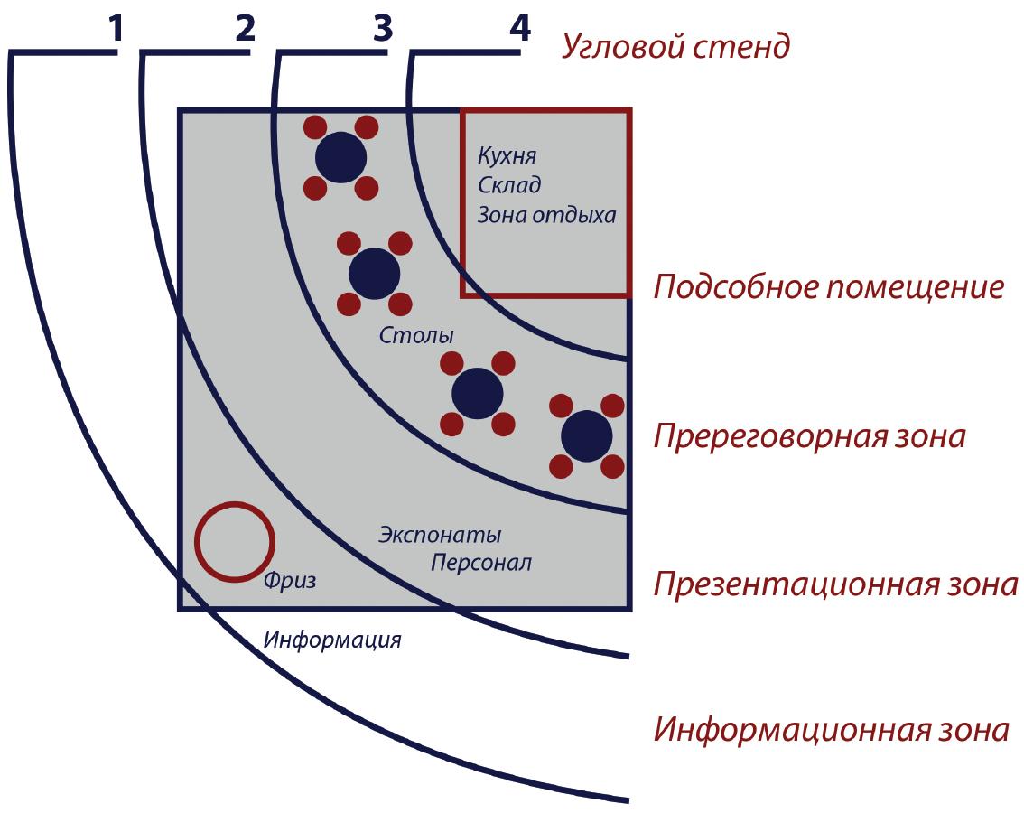 Зональное деление стенда